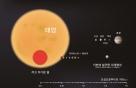 '지구질량 외계행성' 발견…韓·美 공동 관측 성과