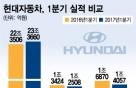 현대차, 1Q 영업익 1.2조 '6.8%↓'… 中판매 등 영향