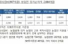 농협금융, 1분기 순이익 2216억원…'연임' 김용환 산뜻한 출발