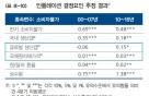 """한국은행 """"해외·국내 물가 동조화 현상 강화"""""""