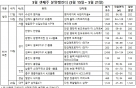 5월 셋째 주 분양 기지개 '청약 2곳, 견본주택 개관 10곳'