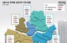 새 틀짜는 서울 도시계획…동북·서북·서남권 상업지 확 늘린다