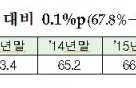 공적자금 1분기 1653억원 회수.. 회수율 67.9%