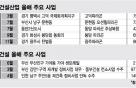 '법정관리 졸업' 중견건설 2社 재도약 순풍