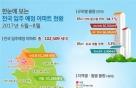 6~8월 전국 아파트 10만2000가구 입주, 전년 동기比 18.8%↑