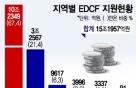 수은 전담한 EDCF, 아시아 경제인프라 개발에 집중