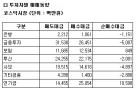 [표]코스닥 투자자별 매매동향-24일