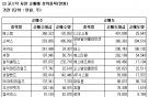 [표]코스닥 기관 순매매 상위 종목-24일