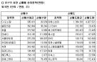 [표]코스닥 외국인 순매매 상위 종목-24일