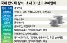 승기 잡은 반도체 '투자 폭격'…성장가도 오른 장비·소재株