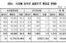 외국인 배당금 8조7923억원... 4년새 2배 증가