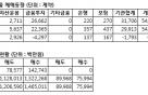 [표]코스피200선물 투자자별 매매동향-25일