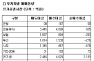 [표]코스피 투자자별 매매동향-26일