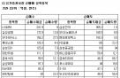 [표]코스피 기관 순매매 상위 종목-26일