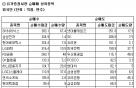 [표]코스피 외국인 순매매 상위 종목-26일