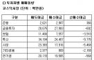 [표]코스닥 투자자별 매매동향-26일