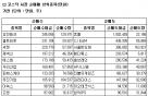 [표]코스닥 기관 순매매 상위 종목-26일