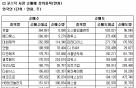 [표]코스닥 외국인 순매매 상위 종목-26일