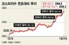 [시황종합]코스피 2360대 첫 입성…외인·기관 '쌍끌이'