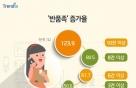 신한카드, 10명 중 2명은 '반품'…리턴어블 마케팅 눈길