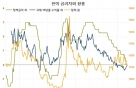 한국과 미국의 금리 차이와 환율 ①