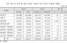 국방부, 부사관·군무원 1500명 채용...약 17억 증액