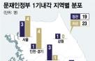 '국민통합' 꿈꾼 문재인정부가 없앤 '3가지' 인사 허들