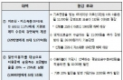 文대통령 공약 '통신비 인하', 연 4.6조 절감(상보)