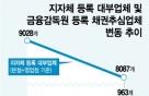 대부업체, 3개월새 950곳 폐업…무슨일?