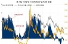 한국과 미국의 금리 차이와 환율 ②