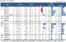 국내 주식형 펀드, 한 주만에 플러스…삼성그룹주 강세
