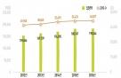 최근 5년간 中企·기초연구·지방R&D 꾸준히 증가