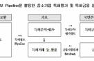 기보, 한국특허정보원과 손잡고 특허금융 기반 조성
