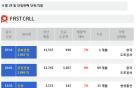 [주식정보]28일 상장사 공시현황