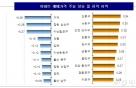 전국 주간 아파트값 상승폭 확대…0.07%↑