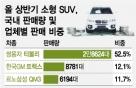 """""""소형SUV 최종계약 전 '갈아타면' 10만원 줍니다"""""""
