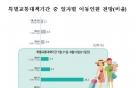 여름 휴가길 고속도로, '7월 29 · 8월 1일' 가장 혼잡
