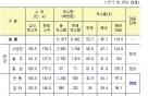 경북·전남 가뭄 지속…안동·주암댐 '주의' 단계 가능성