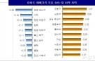전국 아파트값 전주 대비 0.07% ↑