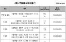 캠코, 1608억원 규모 압류재산 24~26일 공매