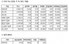 [표]증권거래현황-21일