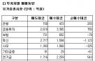 [표]코스피 투자자별 매매동향-21일