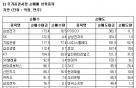[표]코스피 기관 순매매 상위 종목-21일
