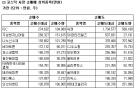 [표]코스닥 기관 순매매 상위 종목-21일