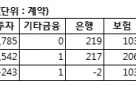 [표]미니코스피200 투자자별 매매동향-21일