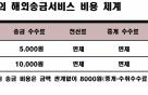 """카카오뱅크 """"수수료 90%싼 해외송금서비스"""""""