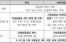 서울시, 전월세 보증금 30% 지원 '장기안심주택' 500호 공급