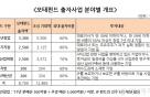 '역대최대' 모태펀드 추경 집행…1.3조 창업·벤처에 푼다