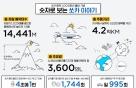 쏘카, 누적예약 1000만건…총 주행거리 4.2억km