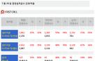 [주식정보]26일 상장사 공시현황